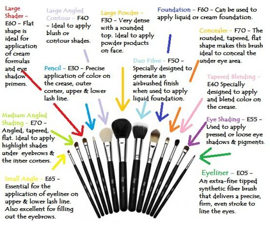 Makeup Ideas round eyes makeup : Makeup Brushes 101 u2013 Graceful Beauty